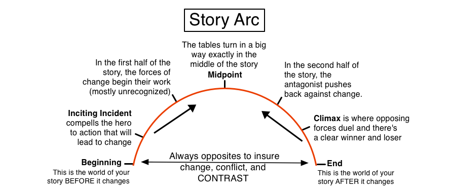 an analysis of the terms of plot and character to tell a story The term plot can serve as a verb and refer to a character planning future actions in the story in the narrative sense, the term highlights the important points which have important consequences within the story, according to ansen dibell [1.